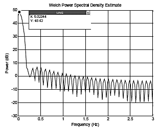 Fig.4. Welch power spectral Density Estimation for disorder subjects