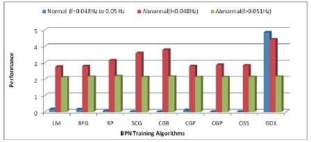 Figure 6: Performance of different BPN training algorithms