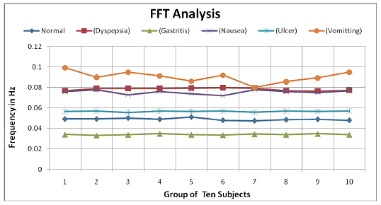 Figure 7: Result of FFT Analysis
