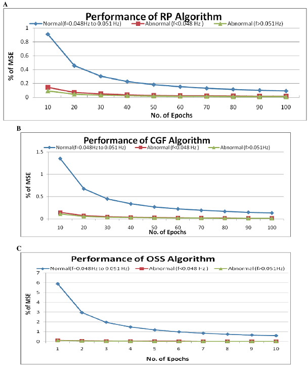 Figure 10: Electrogastrogram Analysis by Neural Network. A. Performance of RP Algorithm, B. Performance of CGF Algorithm, C. Performance of OSS Algorithm for the classification subjects