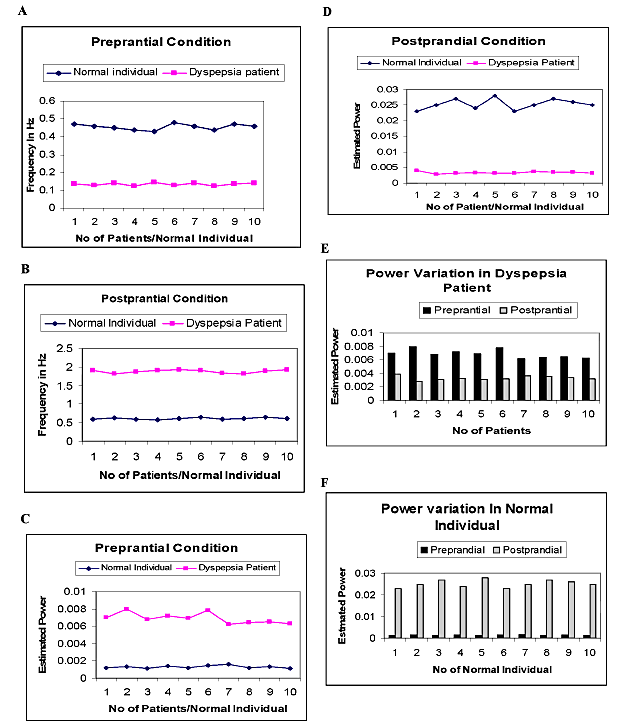 Figure 7. Graphical representation between Normal Individual and dyspepsia patient with Statistical Parameter. Frequency variation plot Plot A & B) for preprantial and postprantial condition respectively. Power variation plot (Plot C & D) for preprantial and postprantial condition respectively. Bar graph representation Power variation in dyspepsia patient and Normal Individual (Plot E &F)