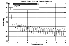 Figure 6. Welch power spectral Density Estimation for disorder subjects