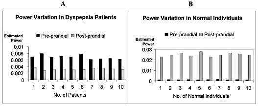 Figure 11.Bar graph representation Power variation in Patients with Dyspepsia (A) and Normal Individuals (B)