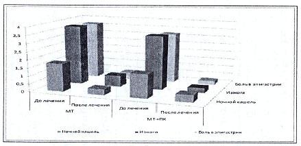 Рисунок 2. Выраженность клинических симптомов по шкале Лайксрта у больных с ГЭРБ в зависимости от характера терапии