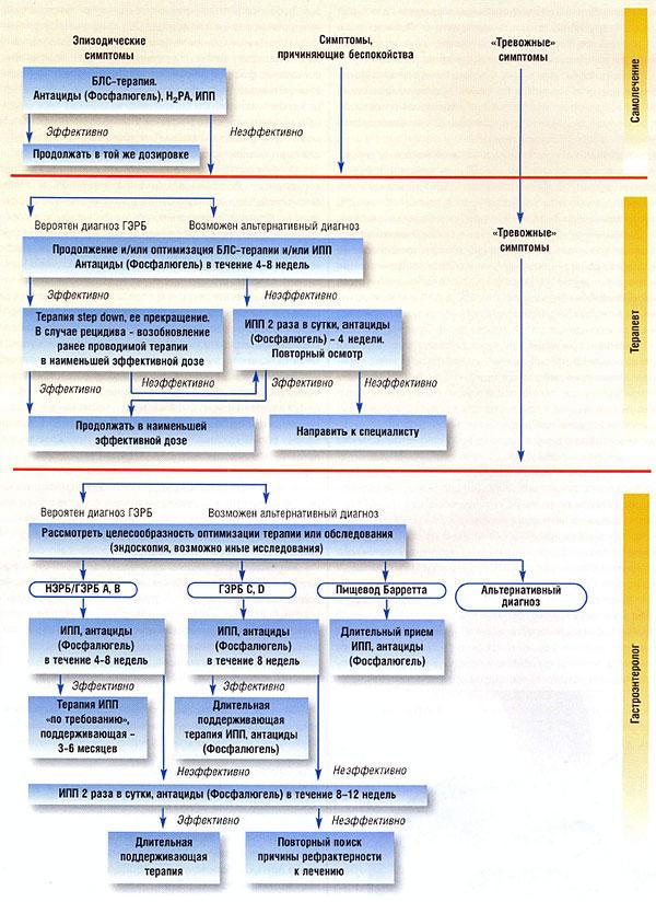 Алгоритм медикаментозного лечения ГЭРБ