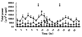 Fig. 9. Changes of total power value in the small intestine shown as mean &plusmn; standard deviation (mean &plusmn; S.D.). ф: 3 cpm, Щ: 6 cpm, ^: 9 cpm, 0: 12 cpm. >к Feeding. *: There is a significant difference compared with one hour before feeding (P<0.05)