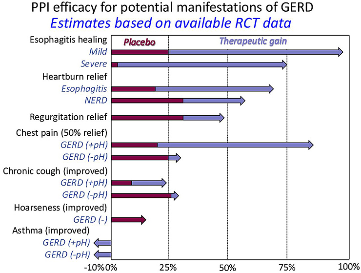 Figure 4. Summary of proton pump inhibitor (PPI) efficacy for various GERD