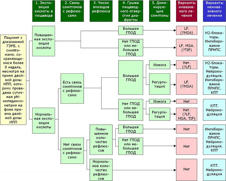 Схема выбора метода лечения, основанная на результатах pH-импедансометрии на фоне приема ИПП (LF – лапароскопическая фундопликация, MSA – магнитное усиление сфинктерной функции, TIF – трансоральная фундопликация без разрезов, ПРНПС – преходящие расслабления нижнего пищеводного сфинктера, КПТ – когнитивно-поведенческая психотерапия)